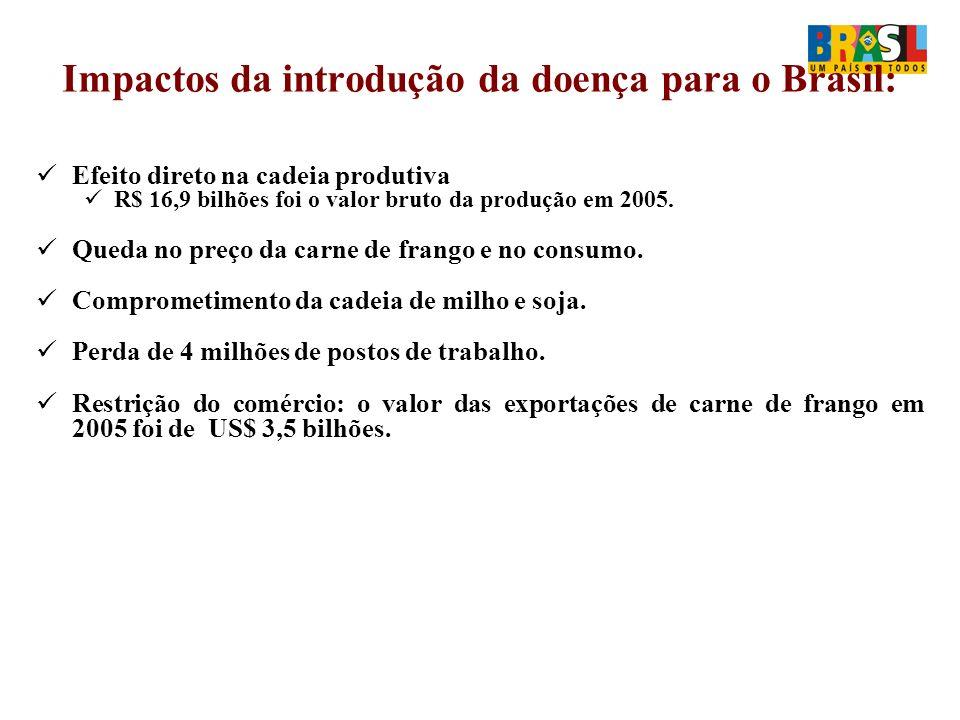 Impactos da introdução da doença para o Brasil: