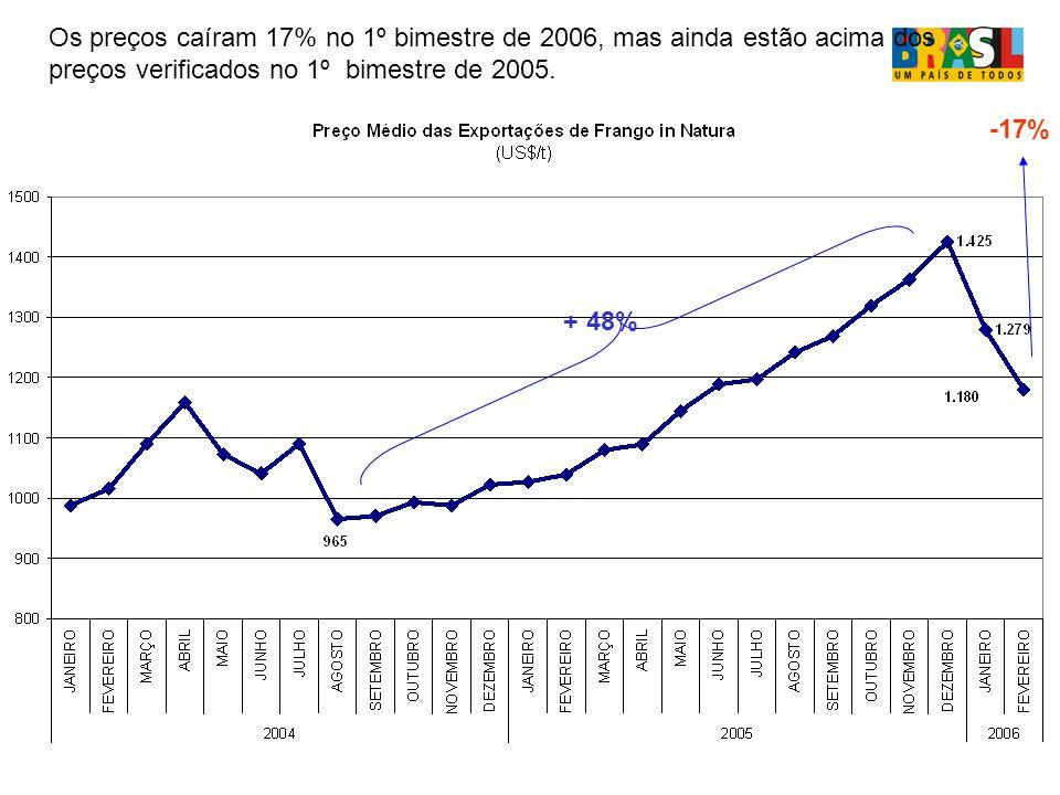 Os preços caíram 17% no 1º bimestre de 2006, mas ainda estão acima dos preços verificados no 1º bimestre de 2005.