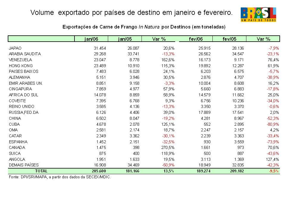 Volume exportado por países de destino em janeiro e fevereiro.