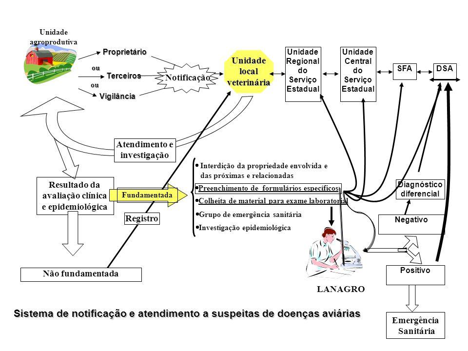 Sistema de notificação e atendimento a suspeitas de doenças aviárias