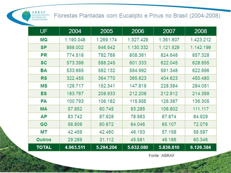 Florestas Plantadas com Eucalipto e Pinus no Brasil (2004-2008)