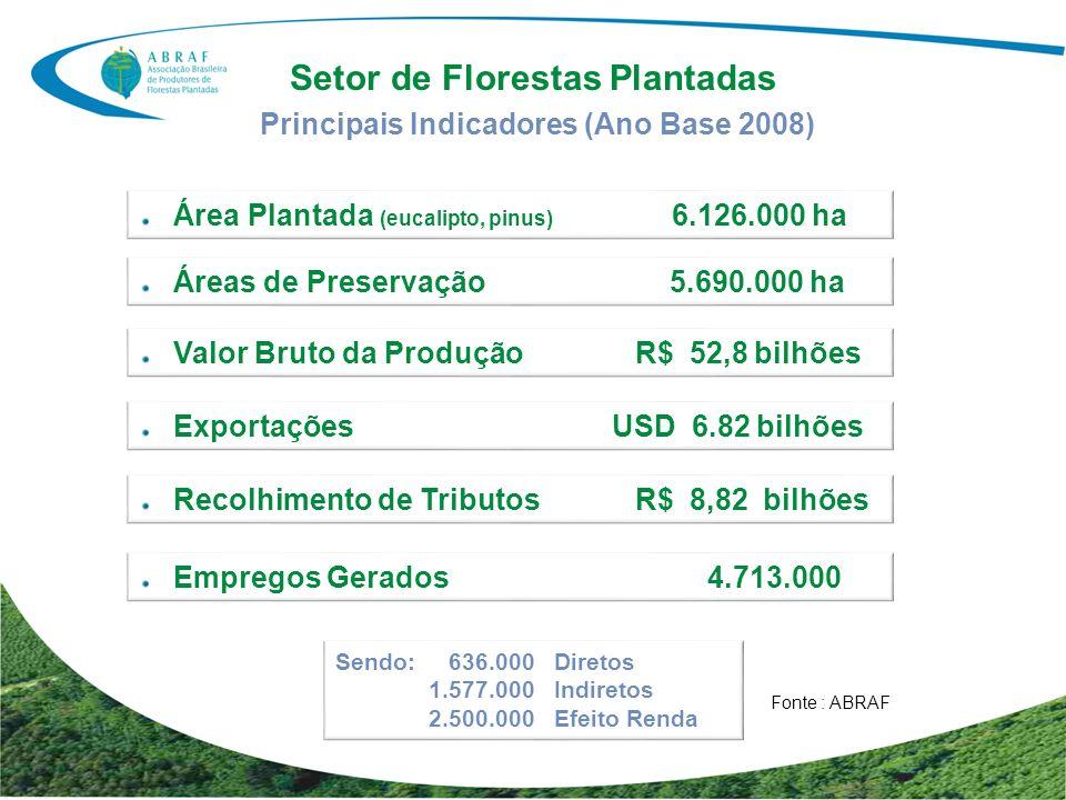 Setor de Florestas Plantadas Principais Indicadores (Ano Base 2008)