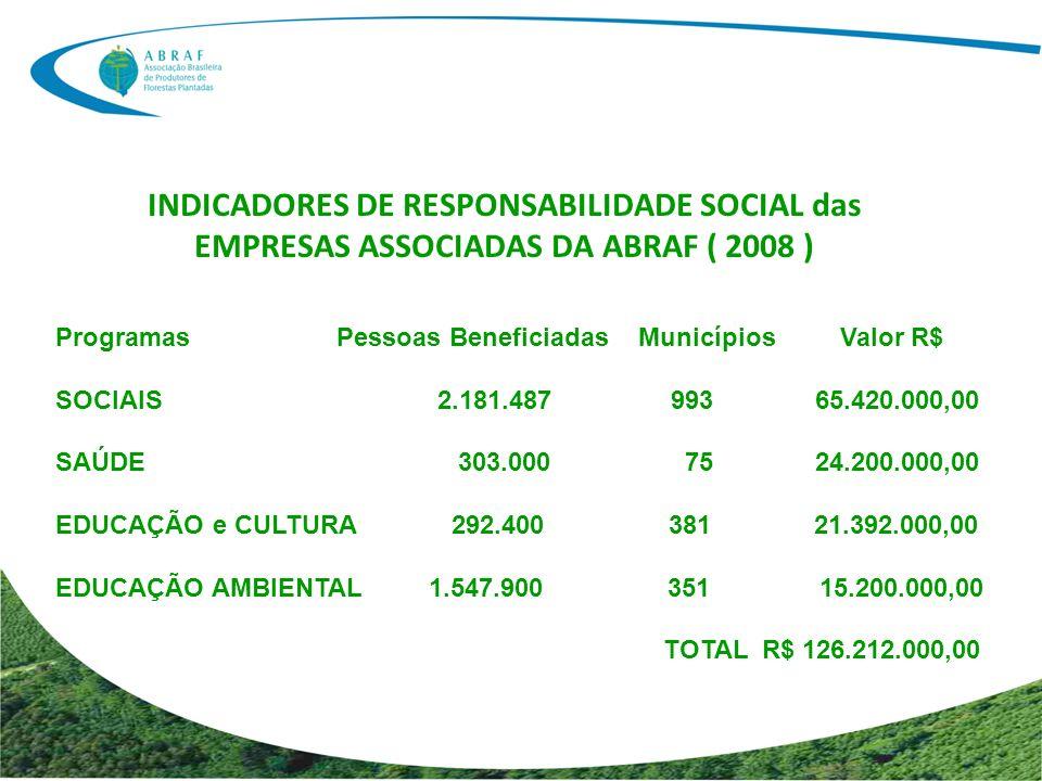 INDICADORES DE RESPONSABILIDADE SOCIAL das