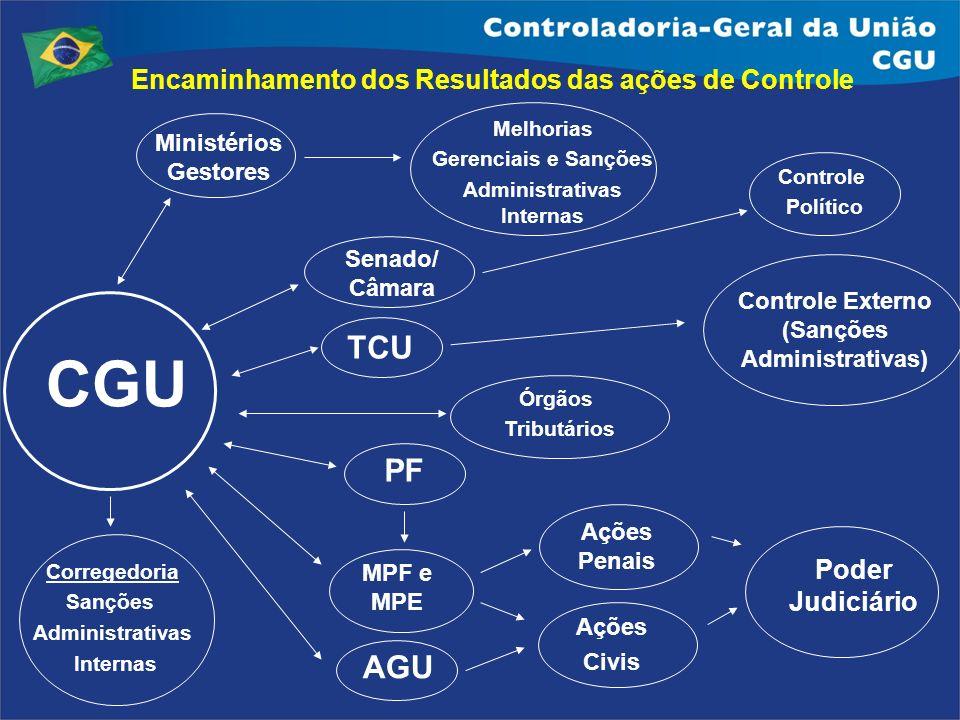 CGU TCU PF AGU Encaminhamento dos Resultados das ações de Controle