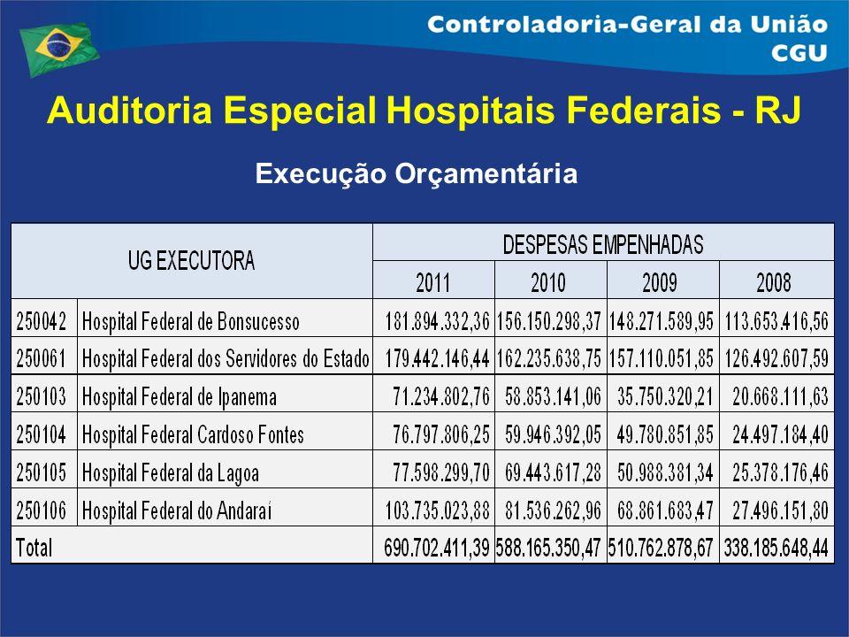 Auditoria Especial Hospitais Federais - RJ Execução Orçamentária