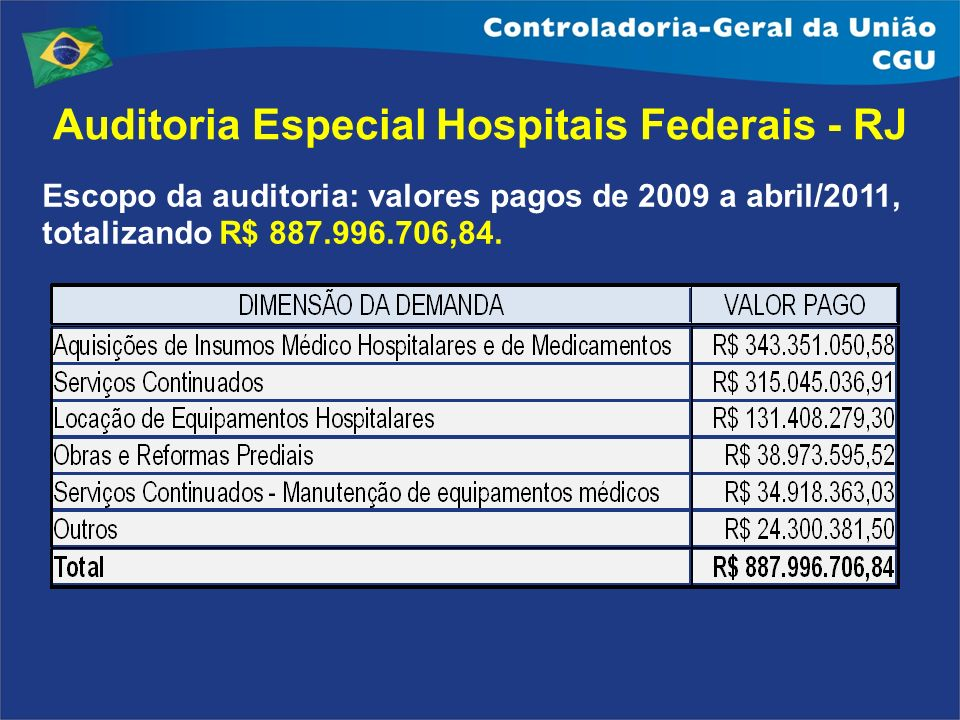 Auditoria Especial Hospitais Federais - RJ