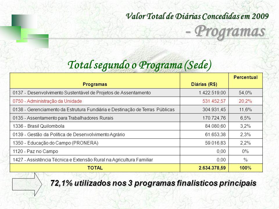 Total segundo o Programa (Sede)