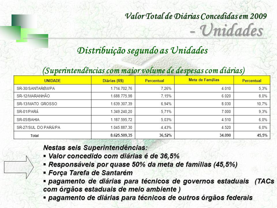 - Unidades Distribuição segundo as Unidades
