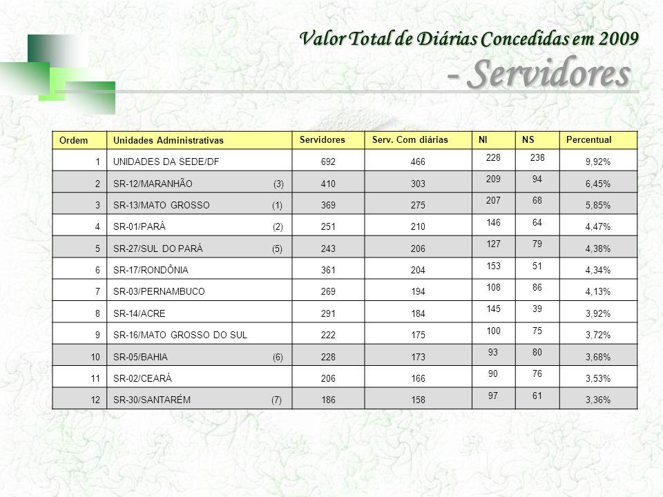 - Servidores Valor Total de Diárias Concedidas em 2009 Ordem