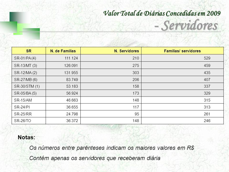 - Servidores Valor Total de Diárias Concedidas em 2009 Notas: