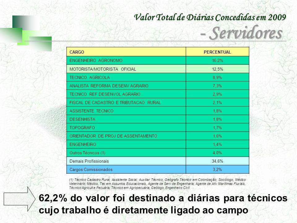 - Servidores Valor Total de Diárias Concedidas em 2009