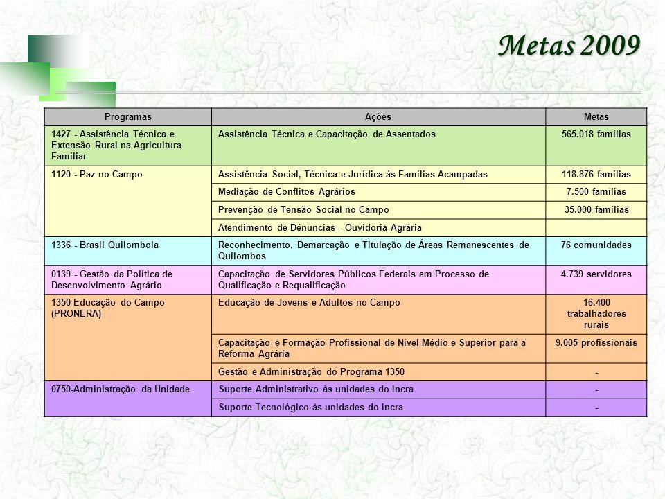 Metas 2009 Programas Ações Metas