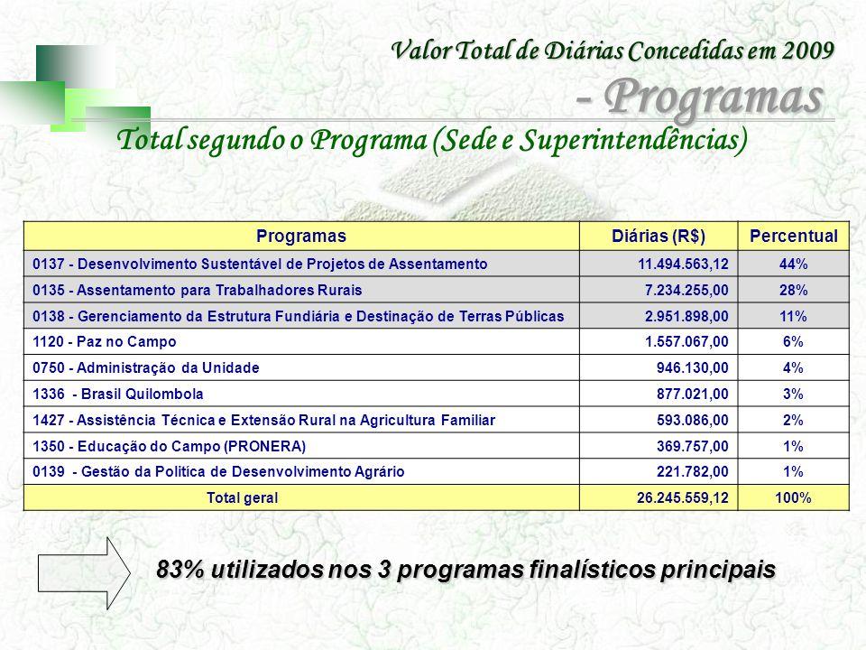 Total segundo o Programa (Sede e Superintendências)