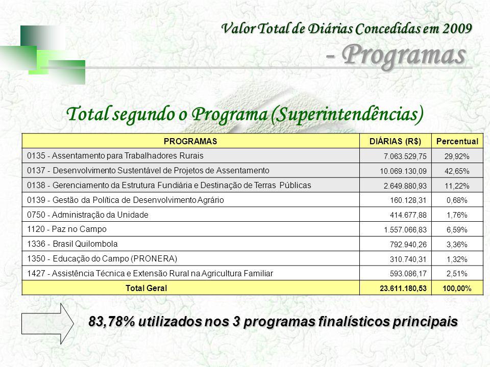 Total segundo o Programa (Superintendências)