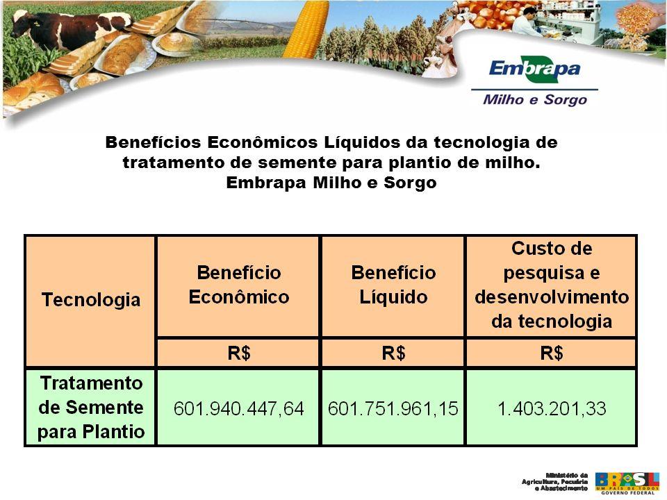 Benefícios Econômicos Líquidos da tecnologia de tratamento de semente para plantio de milho.