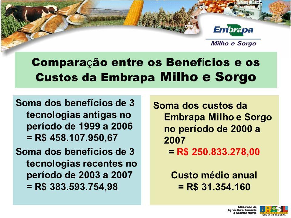 Comparação entre os Benefícios e os Custos da Embrapa Milho e Sorgo