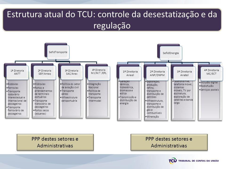 Estrutura atual do TCU: controle da desestatização e da regulação