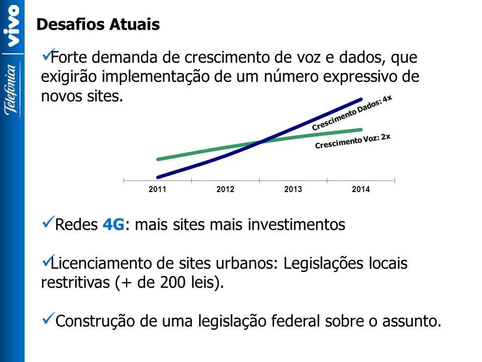 Redes 4G: mais sites mais investimentos