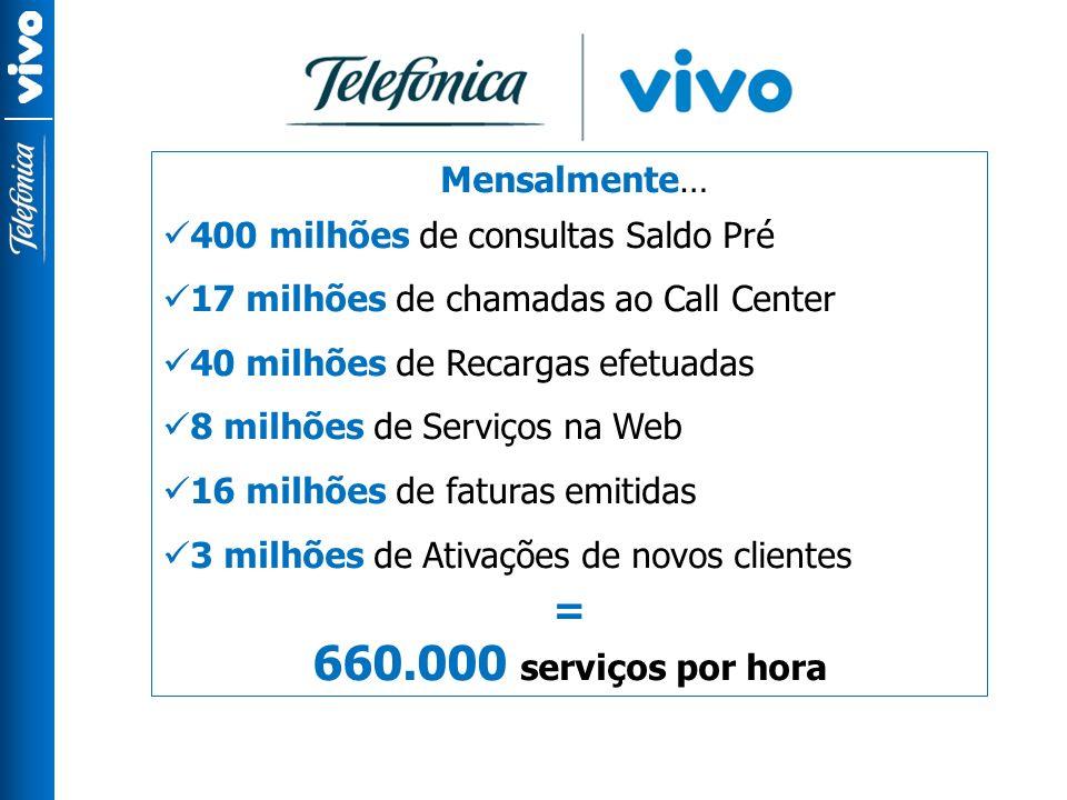 660.000 serviços por hora = Mensalmente…