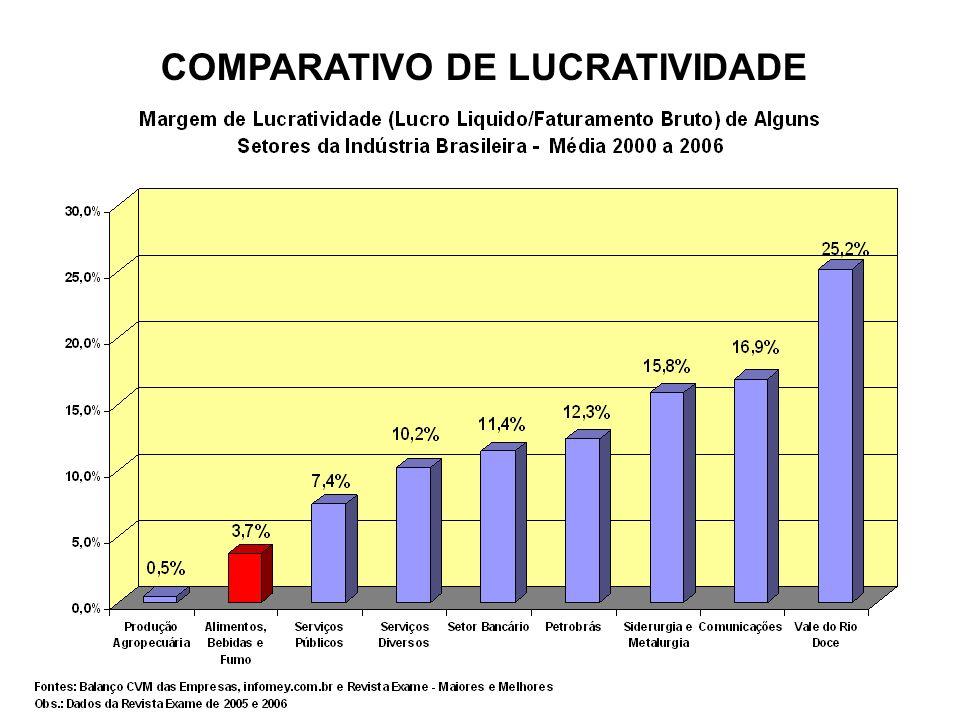 COMPARATIVO DE LUCRATIVIDADE