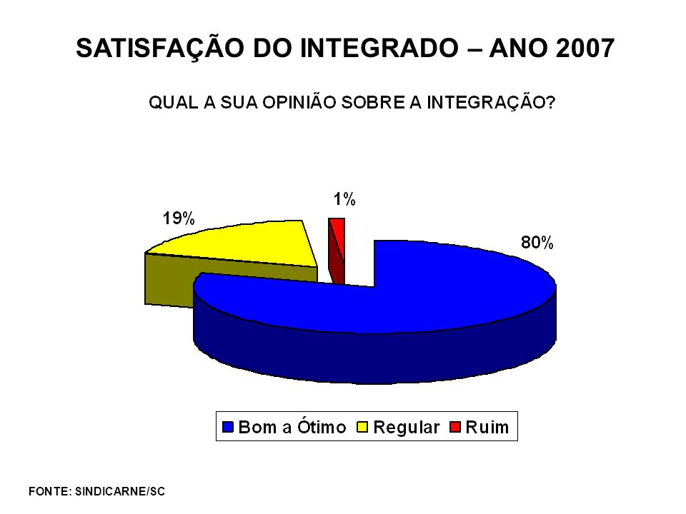 SATISFAÇÃO DO INTEGRADO – ANO 2007
