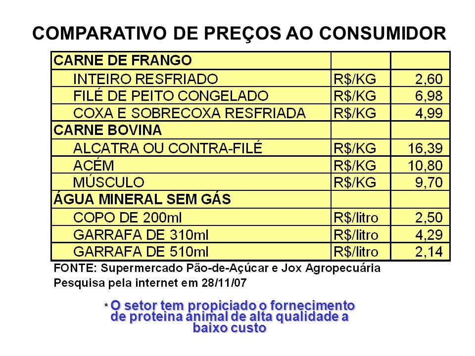 COMPARATIVO DE PREÇOS AO CONSUMIDOR