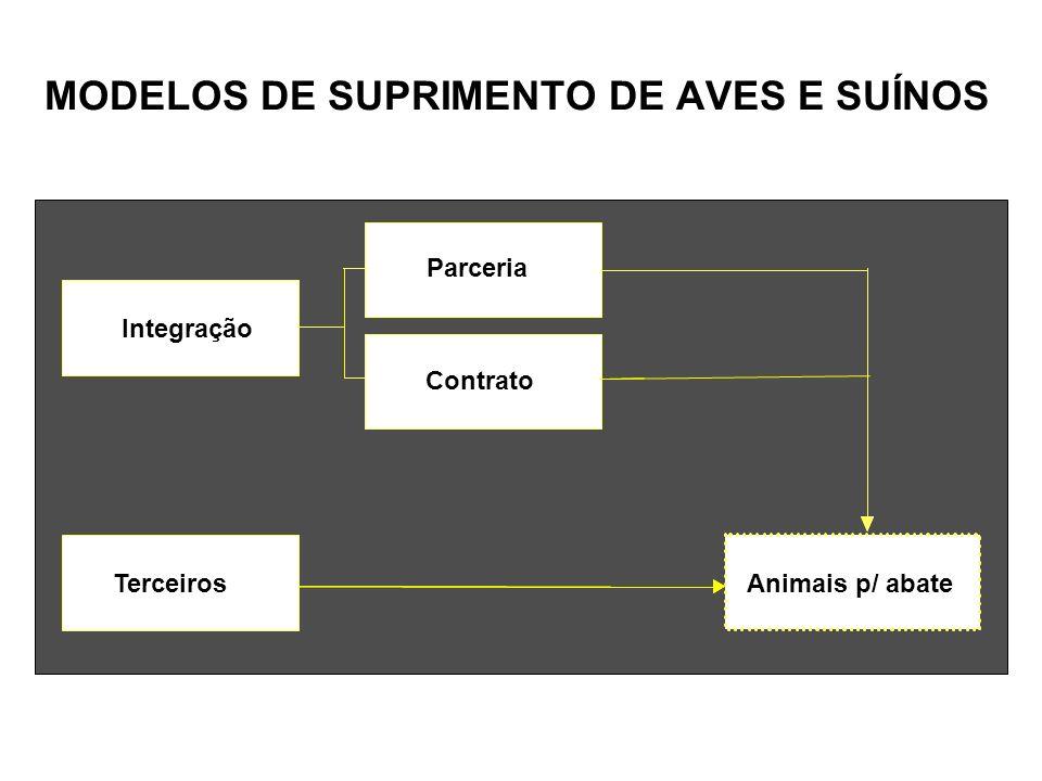 MODELOS DE SUPRIMENTO DE AVES E SUÍNOS