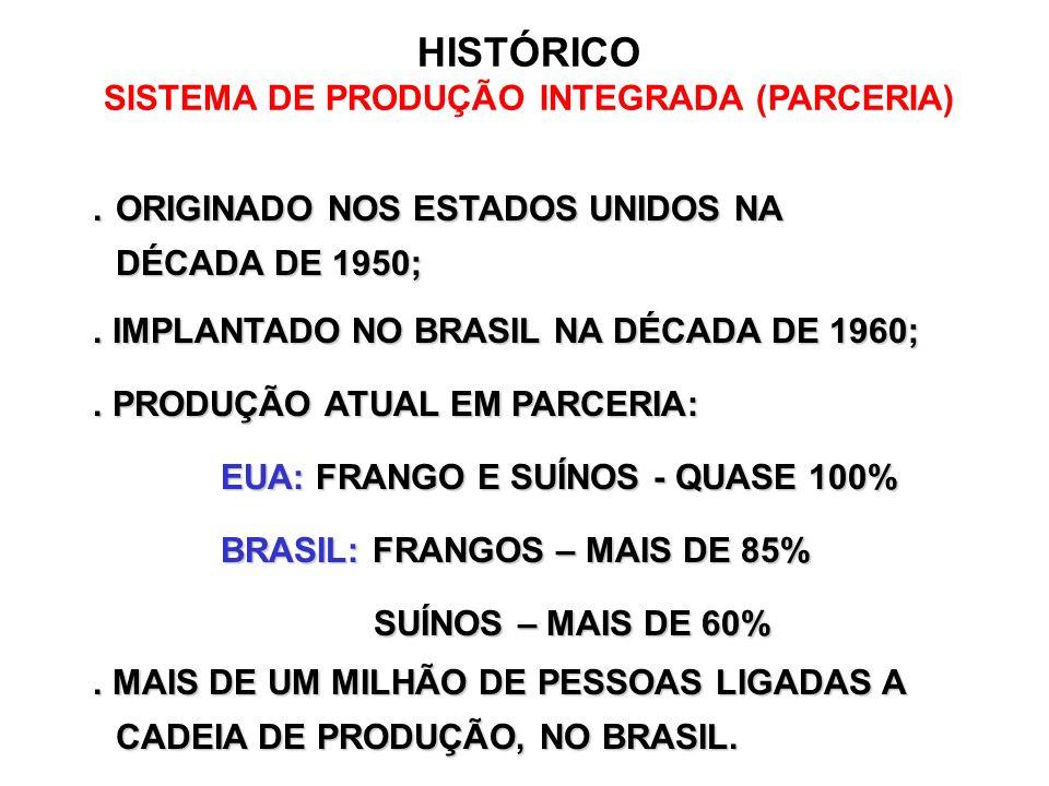 HISTÓRICO SISTEMA DE PRODUÇÃO INTEGRADA (PARCERIA)