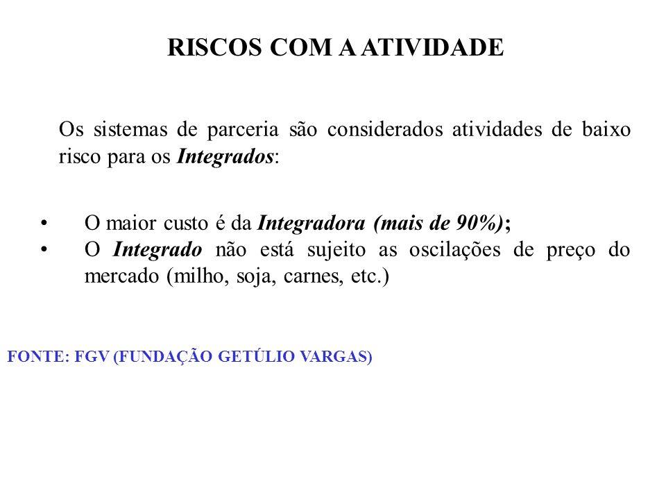 RISCOS COM A ATIVIDADE Os sistemas de parceria são considerados atividades de baixo risco para os Integrados: