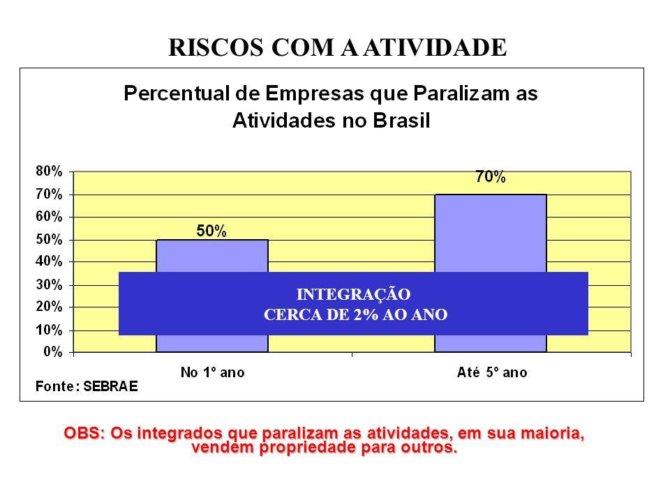 INTEGRAÇÃO CERCA DE 2% AO ANO