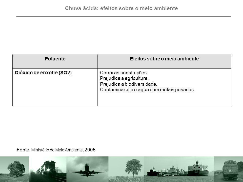 Chuva ácida: efeitos sobre o meio ambiente