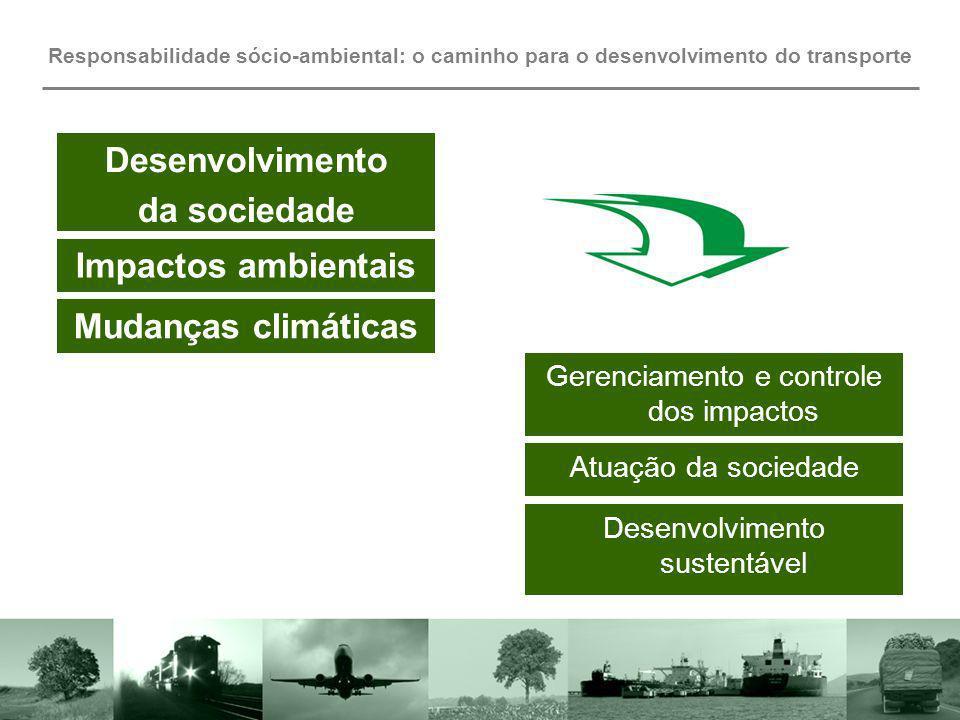 Desenvolvimento da sociedade Impactos ambientais Mudanças climáticas