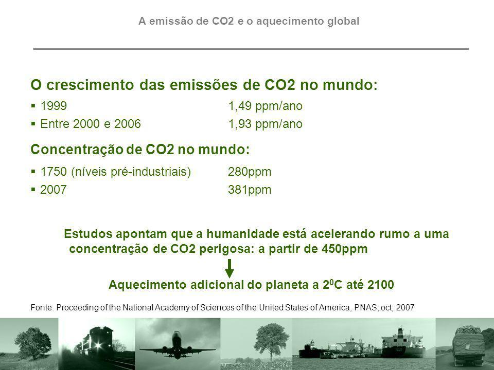 A emissão de CO2 e o aquecimento global