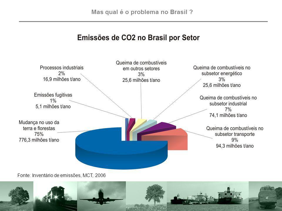 Mas qual é o problema no Brasil