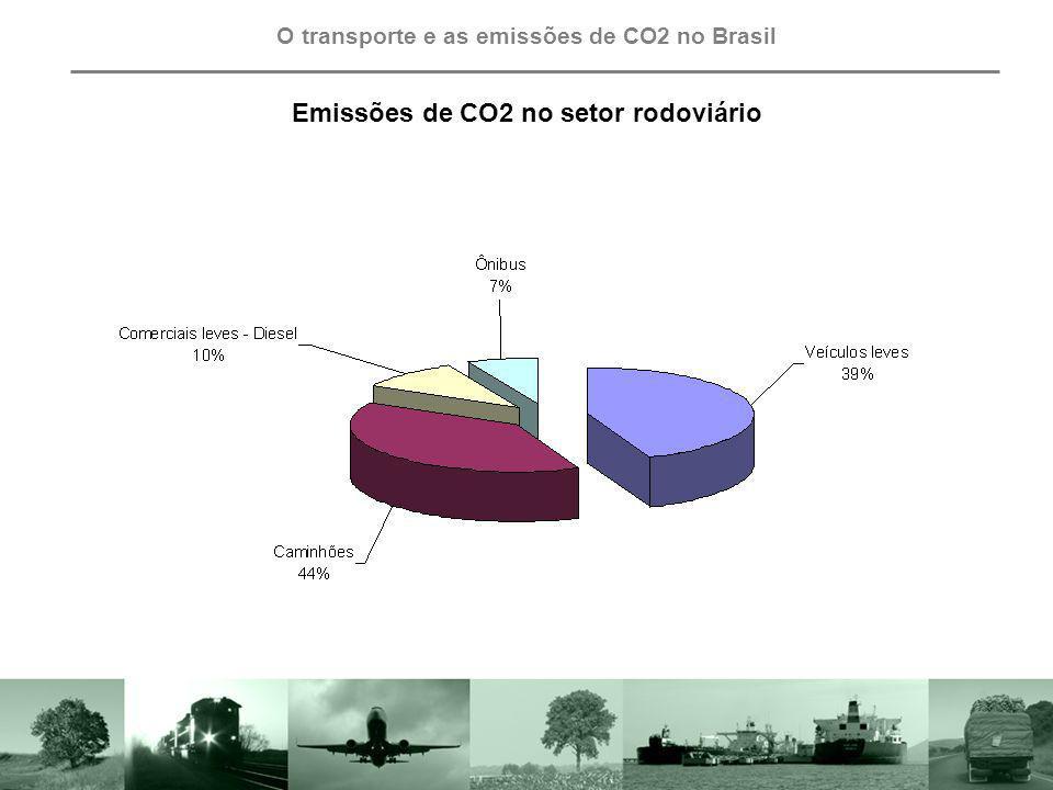 Emissões de CO2 no setor rodoviário
