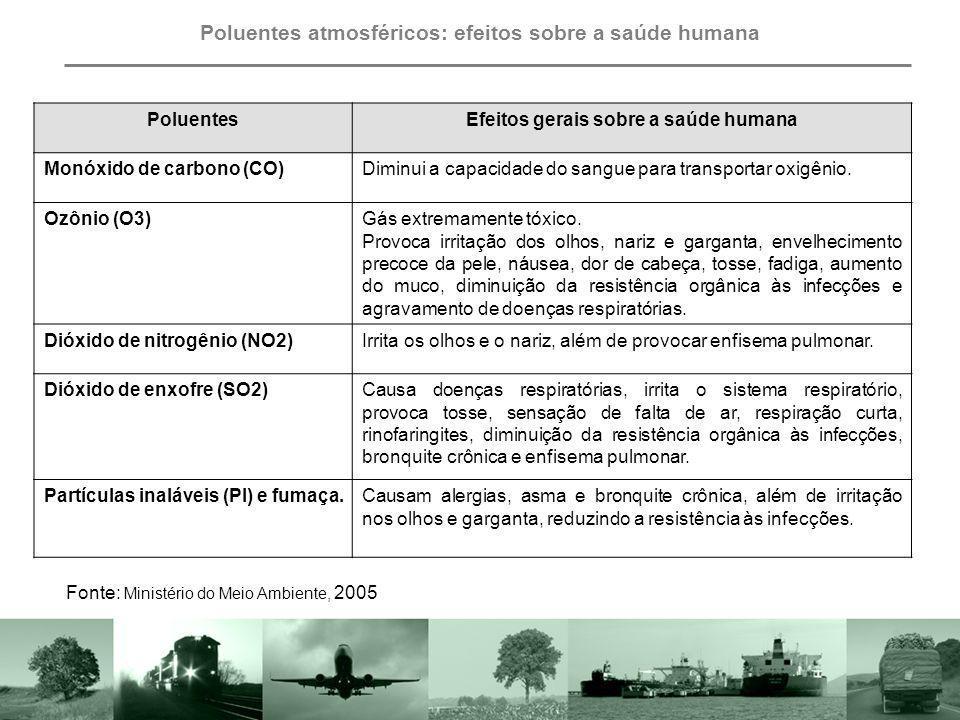 Poluentes atmosféricos: efeitos sobre a saúde humana