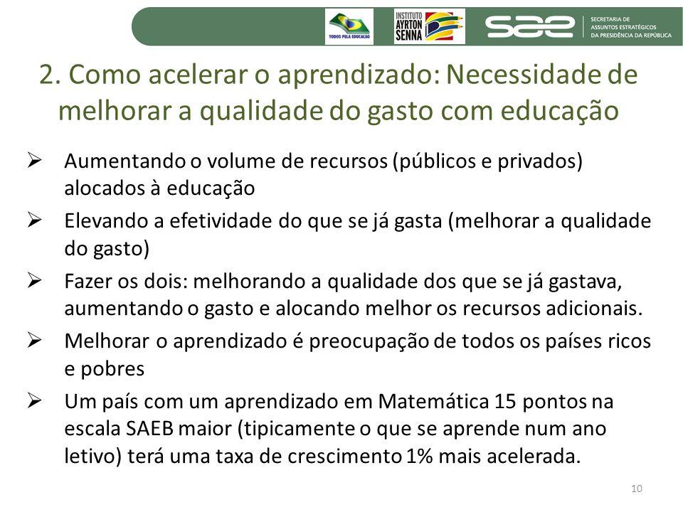 2. Como acelerar o aprendizado: Necessidade de melhorar a qualidade do gasto com educação