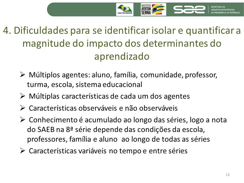 4. Dificuldades para se identificar isolar e quantificar a magnitude do impacto dos determinantes do aprendizado