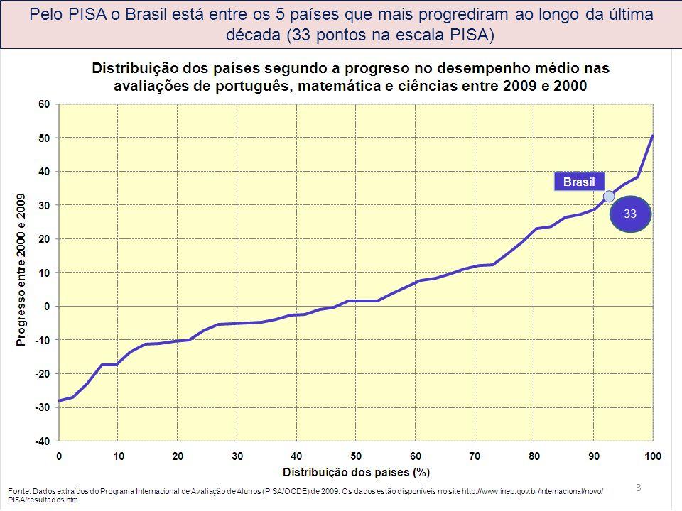 Pelo PISA o Brasil está entre os 5 países que mais progrediram ao longo da última década (33 pontos na escala PISA)