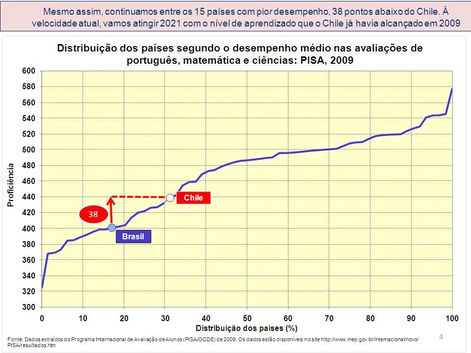 Mesmo assim, continuamos entre os 15 países com pior desempenho, 38 pontos abaixo do Chile.