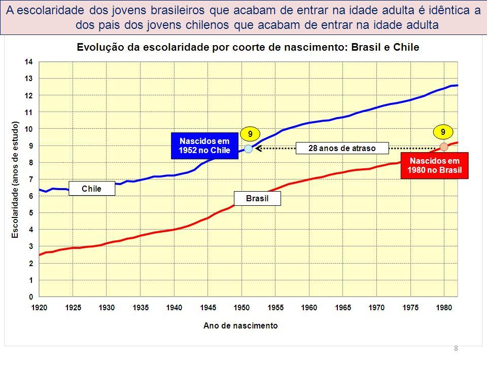 A escolaridade dos jovens brasileiros que acabam de entrar na idade adulta é idêntica a dos pais dos jovens chilenos que acabam de entrar na idade adulta