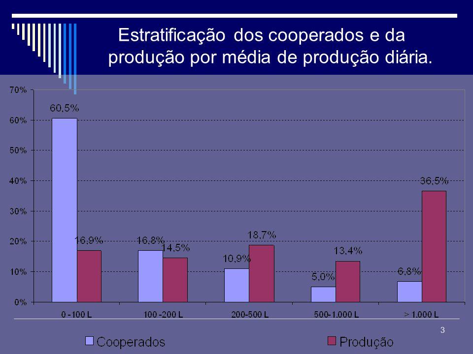 Estratificação dos cooperados e da produção por média de produção diária.