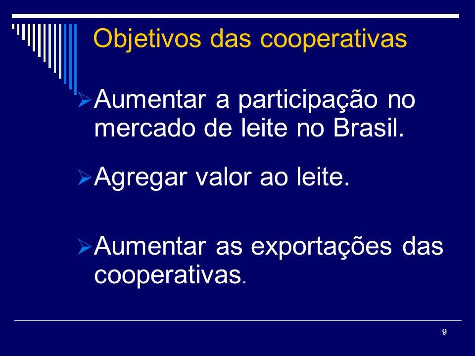 Objetivos das cooperativas