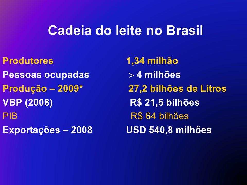 Cadeia do leite no Brasil