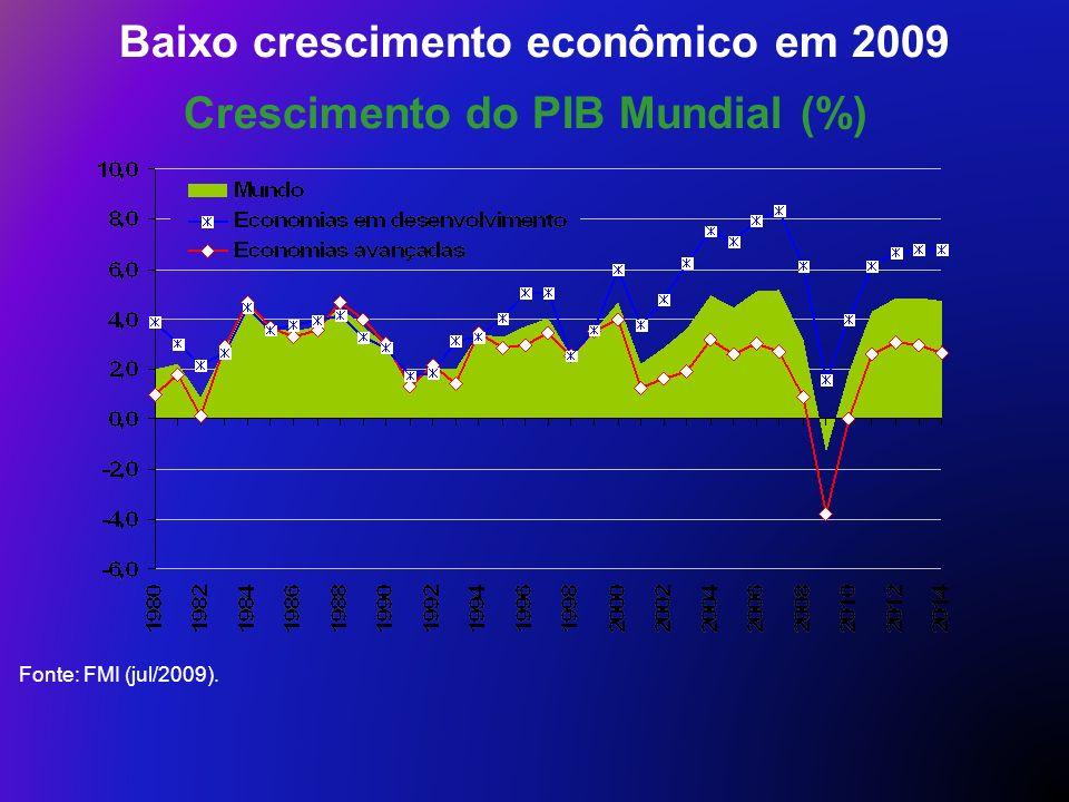 Baixo crescimento econômico em 2009 Crescimento do PIB Mundial (%)