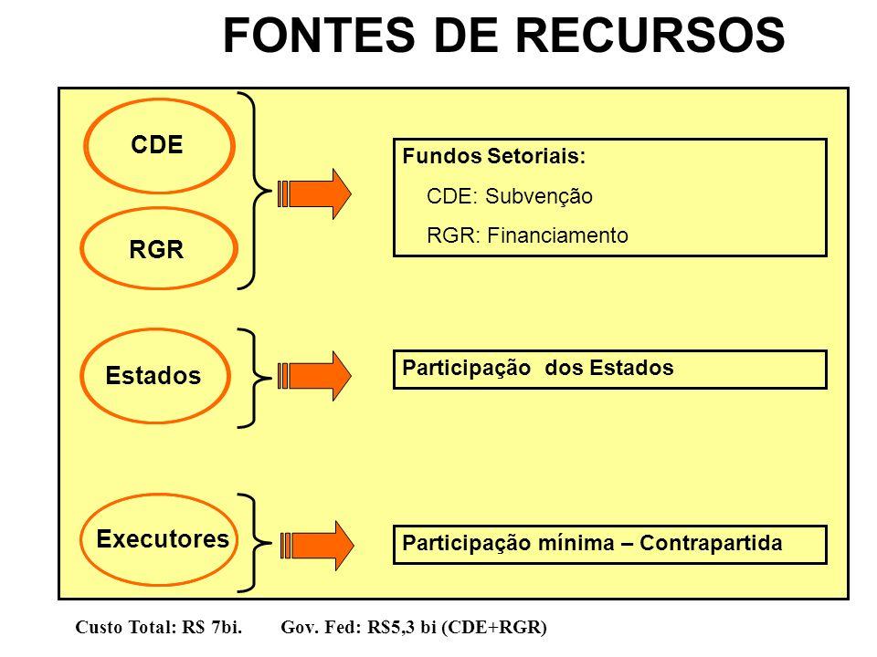 FONTES DE RECURSOS CDE RGR Estados Executores Fundos Setoriais: