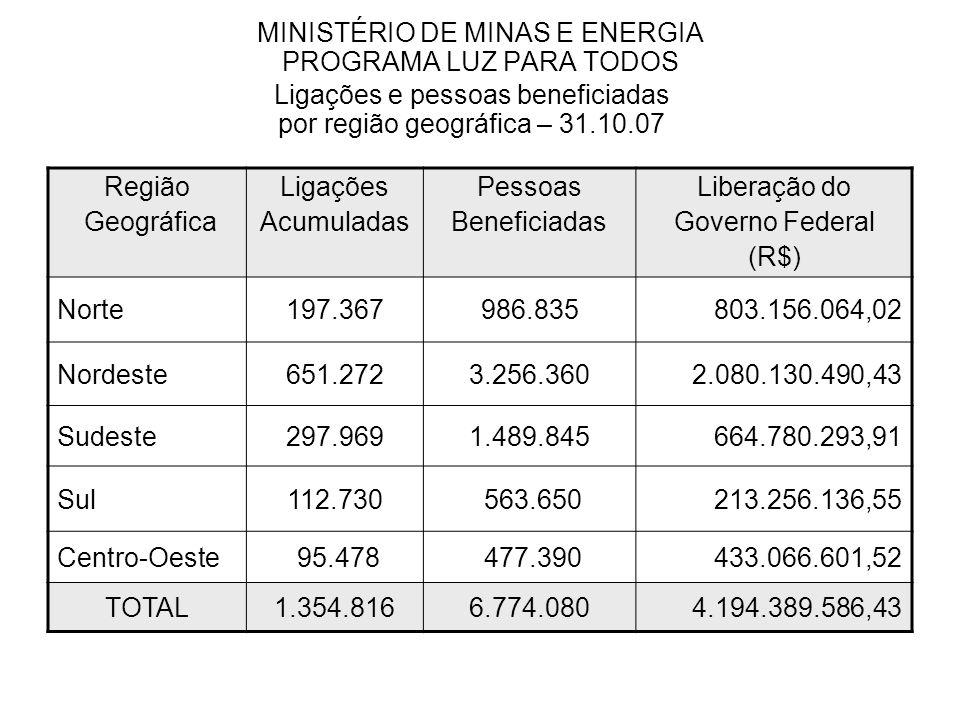 MINISTÉRIO DE MINAS E ENERGIA PROGRAMA LUZ PARA TODOS