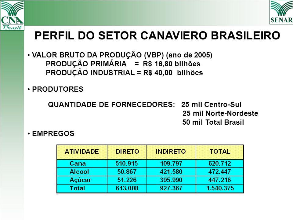 PERFIL DO SETOR CANAVIERO BRASILEIRO