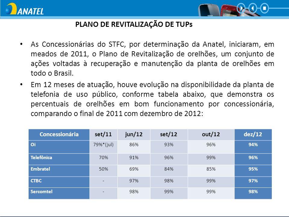 PLANO DE REVITALIZAÇÃO DE TUPs