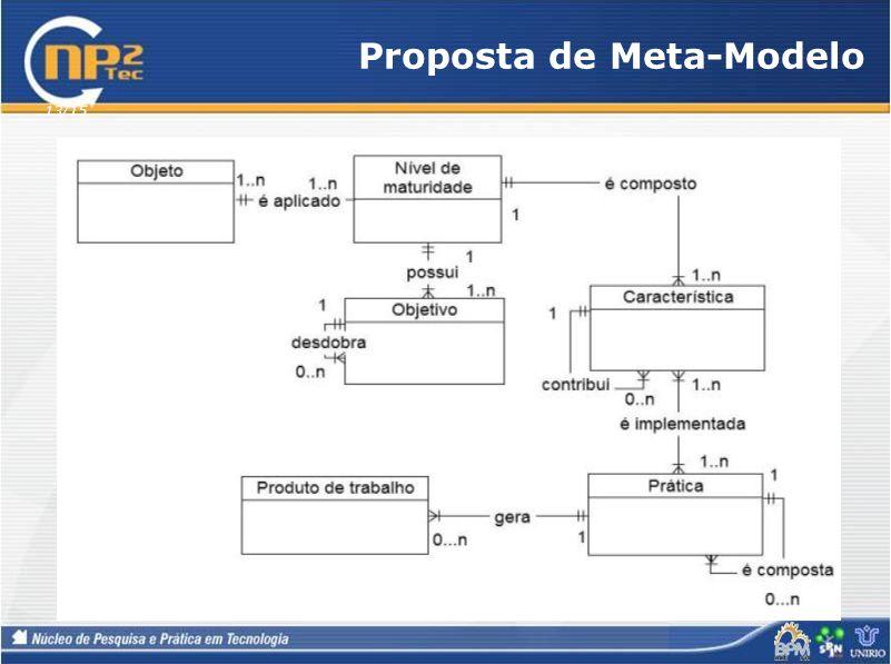 Proposta de Meta-Modelo